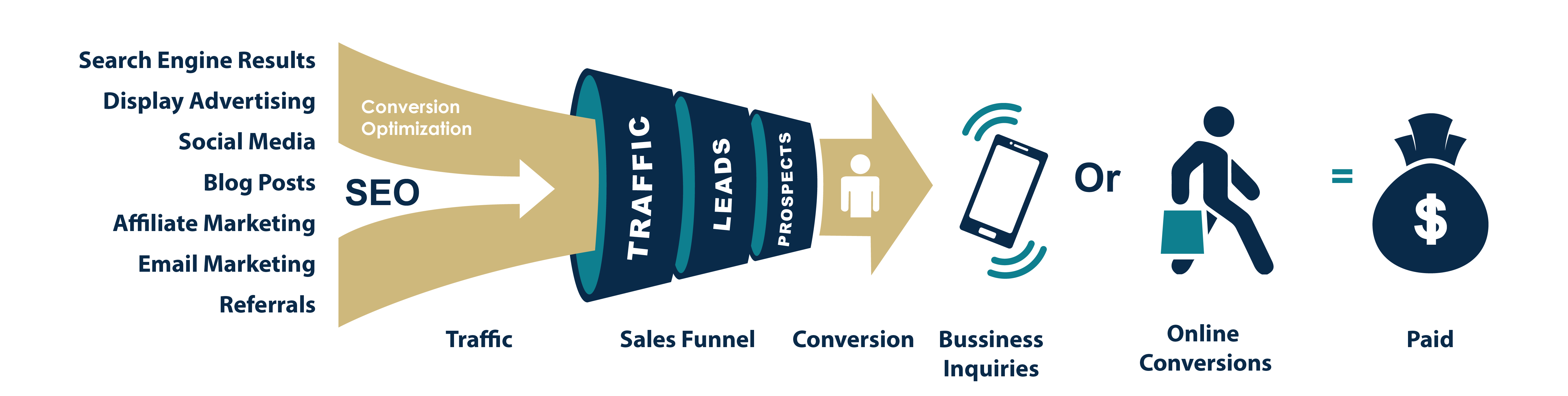 picture of the wip marketing conversion optimization sales funnel